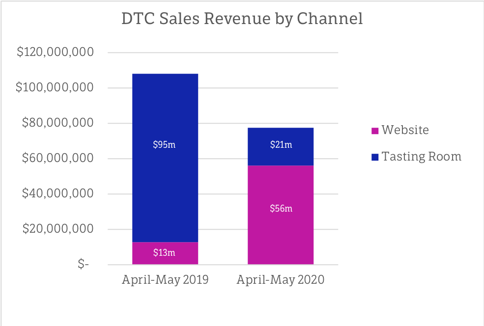 DTC Sales Revenue by Channel (chart)